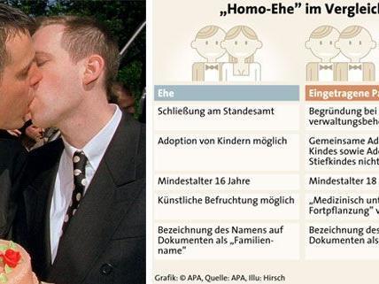 Mehr Männer als Frauen entscheiden sich in Österreich für eingetragene Partnerschaften