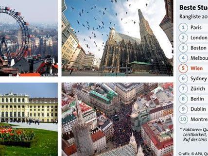 Wien erzielte Platz 5 beim Ranking der besten Studentenstädte